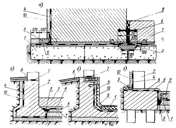 Типовые конструкции гидроизоляции подвалов зданий и фундаментов