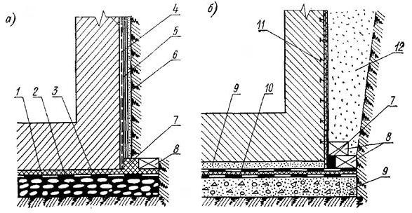Усиление гидроизоляционного покрытия в условиях химической или нефтехимической агрессивности грунтовых вод