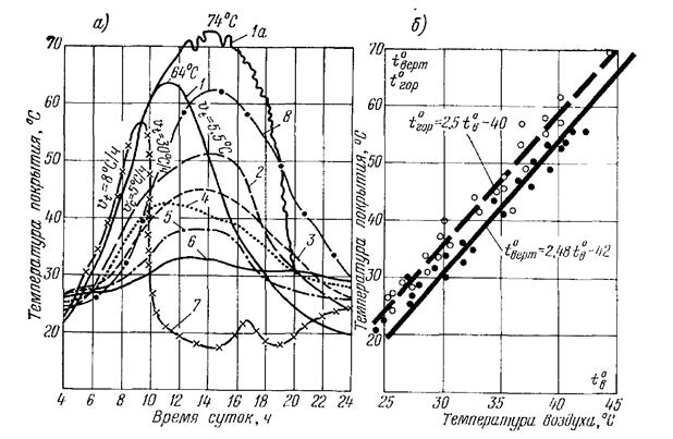 Влияние состояния поверхности гидроизоляции на ее температуру в районах c жарким климатом