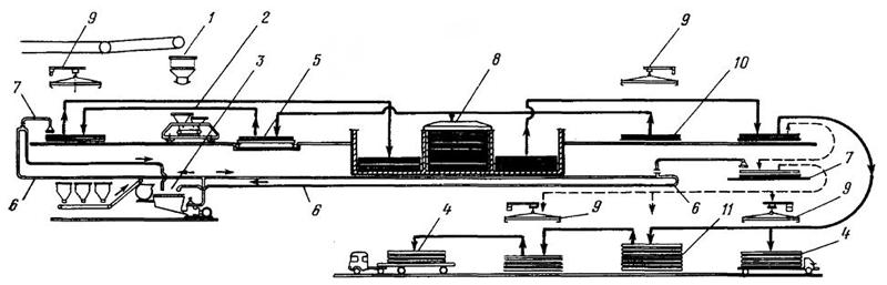 Технологическая схема поточной линей по изготовлению кровельных плит полной заводской готовности