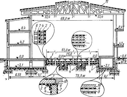 Гидроизоляция модельной ванны павильона модели гидроузла для защиты Ленинграда от наводнений