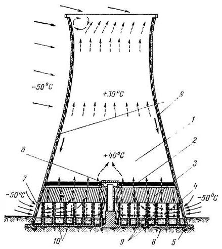 Гидроизоляция башенной градирни