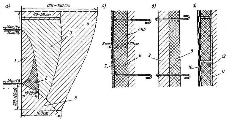 Теплогидроизоляция напорных граней бетонных сооружений