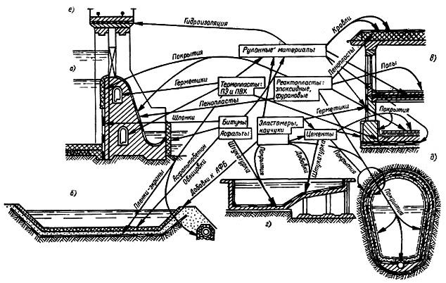 Схема использования пластмасс в строительстве