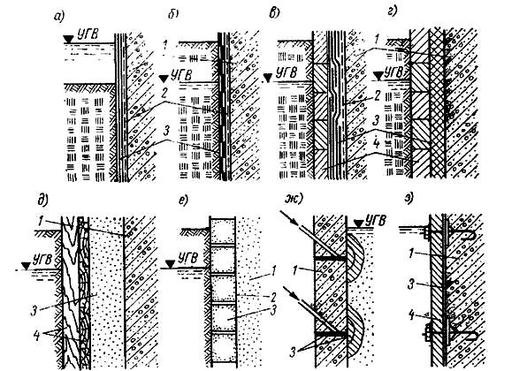 Типы поверхностных гидроизоляционных покрытий