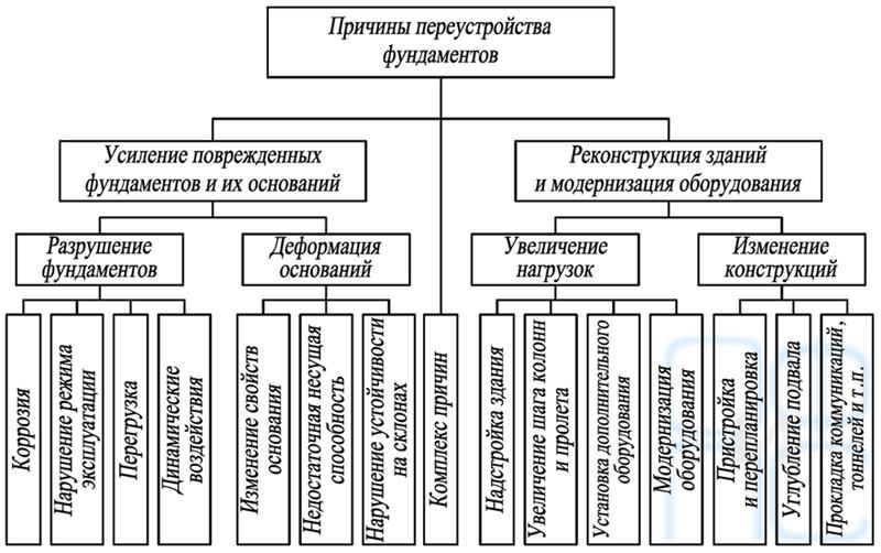 Классификация причин вызывающих переустройство фундаментов