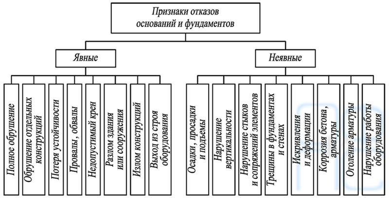 Классификация признаков отказов оснований и фундаментов