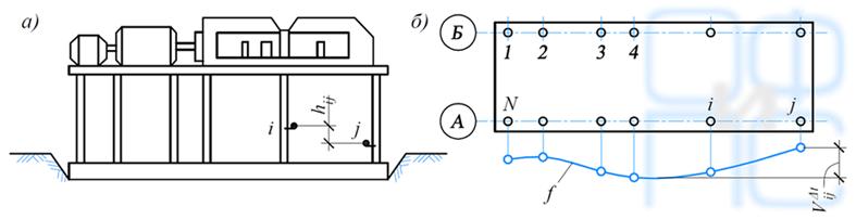 Схема определения относительных перемещений рамного фундамента турбоагрегата