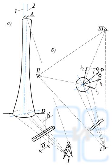 Схема определения крена высоких сооружений по заданному направлению