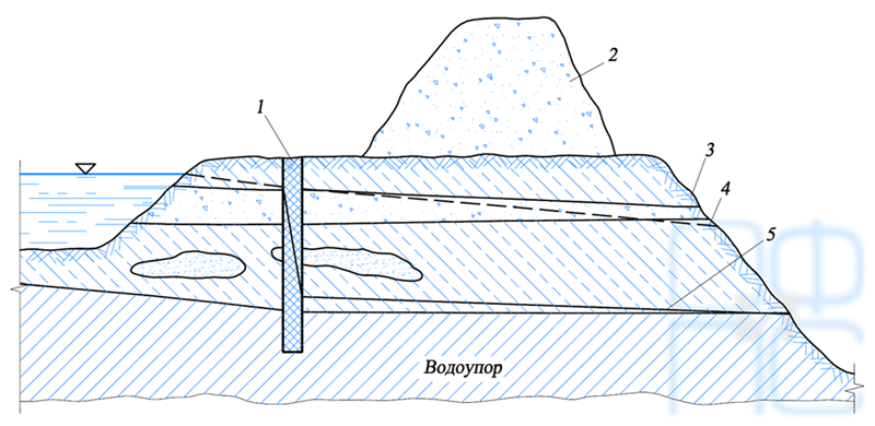 Схема зашиты от грунтовых вод карьера Ингулецкого ГОКа