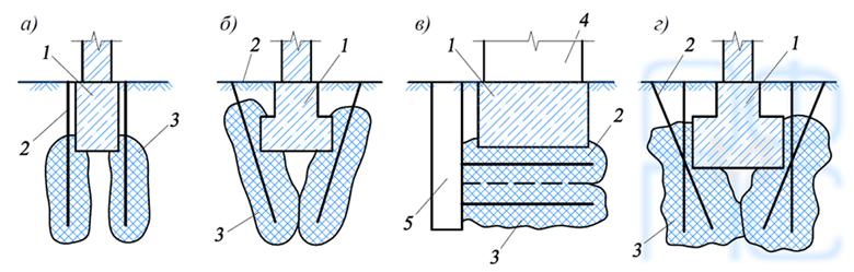 Схема возможного расположения инъекторов при закреплении оснований фундаментов