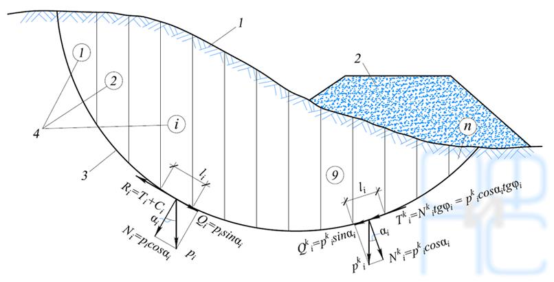 Схема склона с контрбанкетом