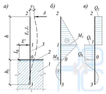 Расчетная схема стойки-рамы с эпюрами усилий