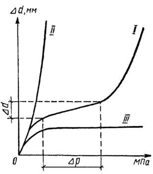 Графики прессиометрических испытаний