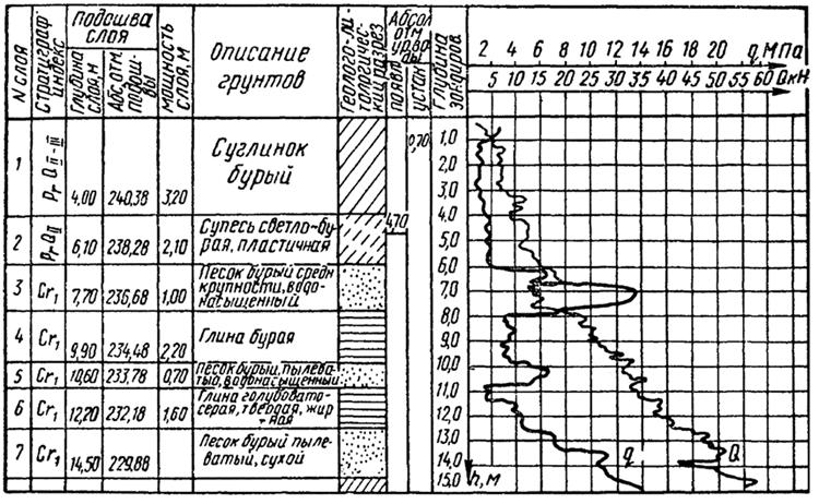 График статического зондирования