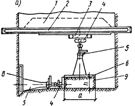 Схема установок для проведения испытаний на сдвиг