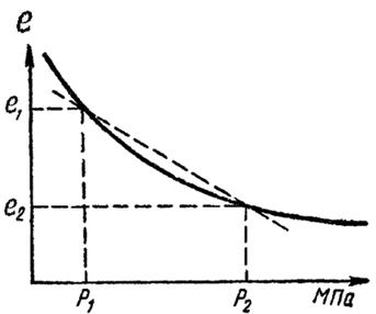 Компрессионная кривая
