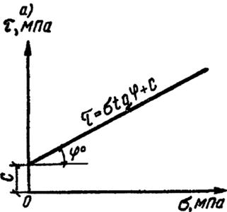 Зависимость сопротивления грунта срезу от давления по данным испытаний в срезном приборе;