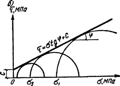 Зависимость сопротивления грунта срезу от давления по данным испытаний в стабилометре