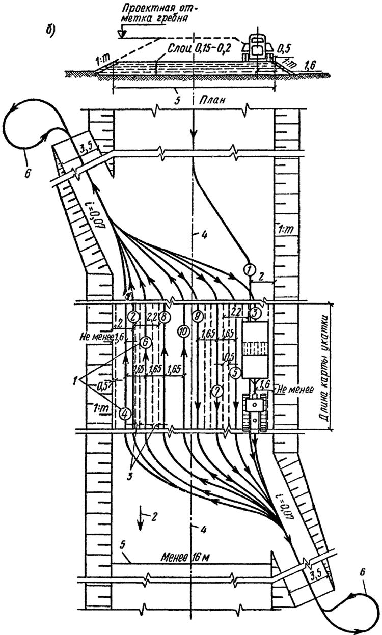 Схема производства работ по уплотнению грунтов катками