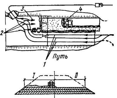 Схема отсыпки и уплотнения грунта автосамосвалом