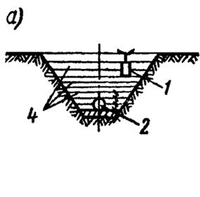 Схема уплотнения грунта трамбовками
