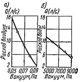 Характеристика эжектора