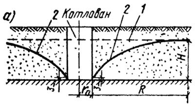 Схема притока воды к котловану