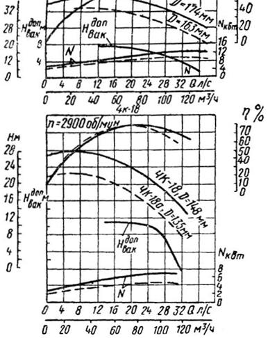 Рабочие характеристики насосов 4К-12 и 4К-18