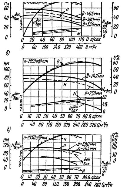 Рабочие характеристики насосов типа НД