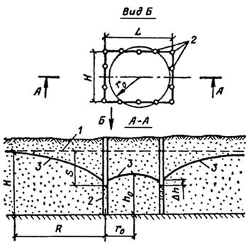 Схема контурной водопонизительной установки совершенного типа при ее работе в безнапорных водах