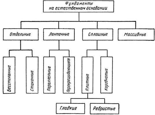 Классификация фундаментов на естественном основании