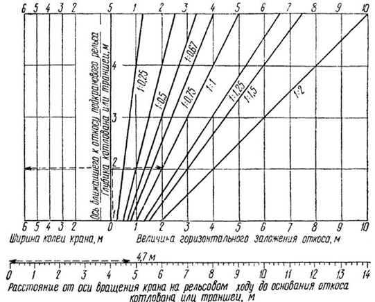 Номограмма для определения расстояния от оси вращения крана на рельсовом ходу до основания откоса котлована