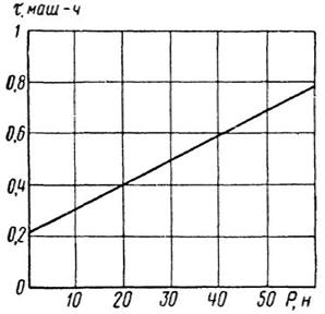 Зависимость расхода кранового времени от крупности элементов фундаментных блоков