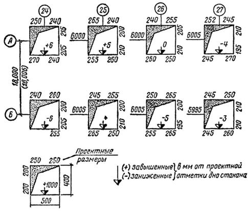 Исполнительная схема монтажа сборных фундаментов