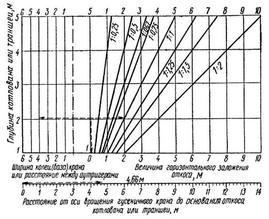 Номограмма для определения расстояния от оси вращения крана до основания откоса котлована