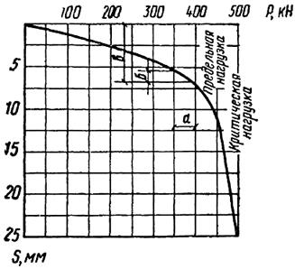График зависимости осадки от нагрузки при статических испытаниях сваи