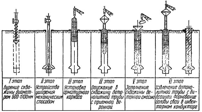 Технологическая схема устройства буронабивных свай без применения обсадных труб