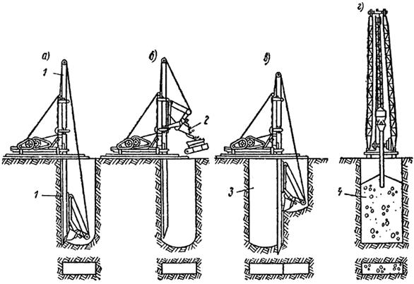 Схема сооружения траншей методом ELSE