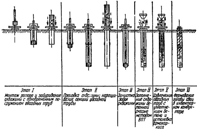 Технологическая схема устройства буронабивных свай с применением обсадных труб