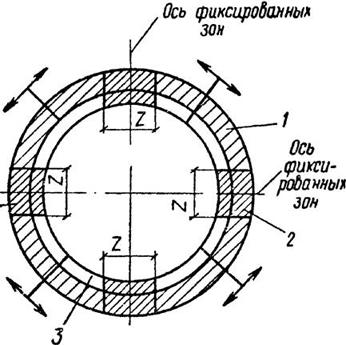 Схема разработки грунта под ножом колодца