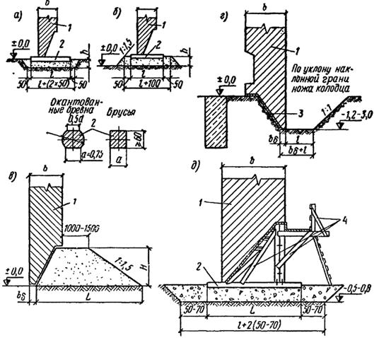 Схема подготовки оснований под нож и установка ножа опускного колодца