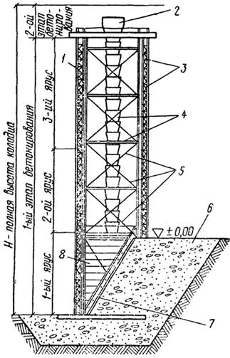 Схема бетонирования стены опускного колодца