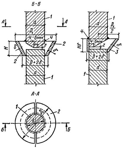 Схема сварки вертикальных стержней арматуры ванным способом