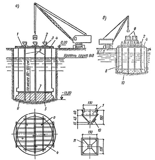 Схема подводного бетонирования днища опускного колодца