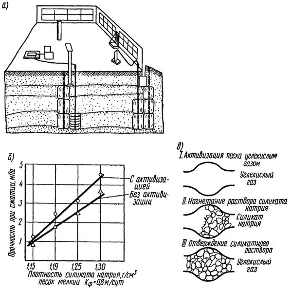 Газовая силикатизация песков с предварительной активизацией их углекислым газом