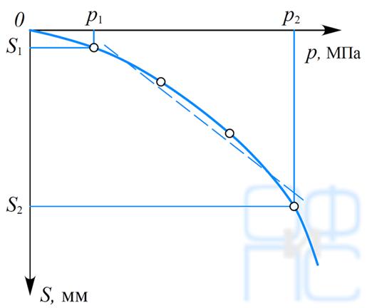 Зависимость осадки штампа от давления
