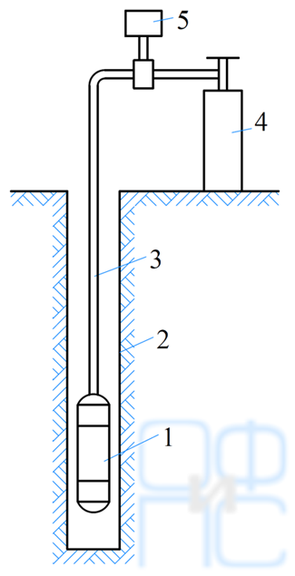 Схема испытания грунта прессиометром