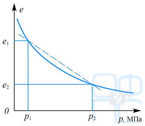Кривая испытания грунта на сжатие в компрессионном приборе