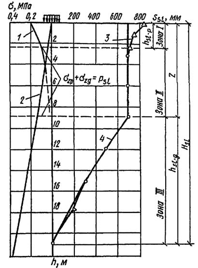 Зоны деформации просадочного грунта в основании фундамента